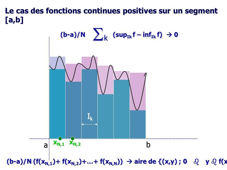 Sk Le cas des fonctions continues positives sur un segment [a,b] Ik a
